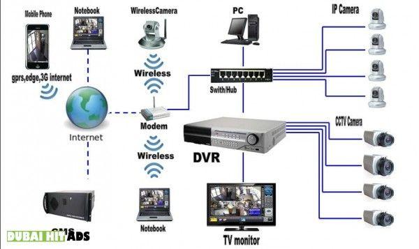 Home Villa Security Cctv Camera Installation Technician In Dubai 0556789741 Cctv Camera Installation Cctv Security Systems Security Camera Installation