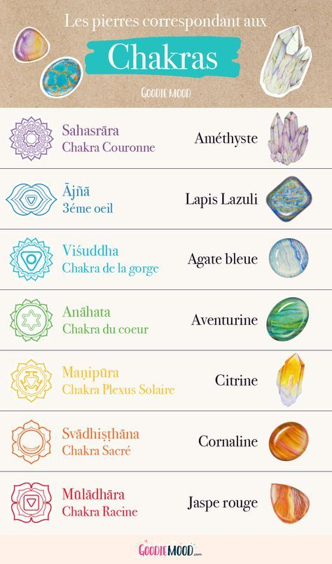 Infographie résumant les correspondances des pierres avec les chakras.