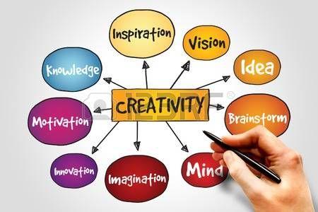 creativity: Creativity mind map, business concept