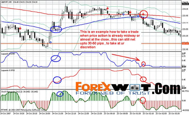 GBP JPY Forex Simple Trading Strategy With 90% Winning Rate | | Forex Bitcoin Trading