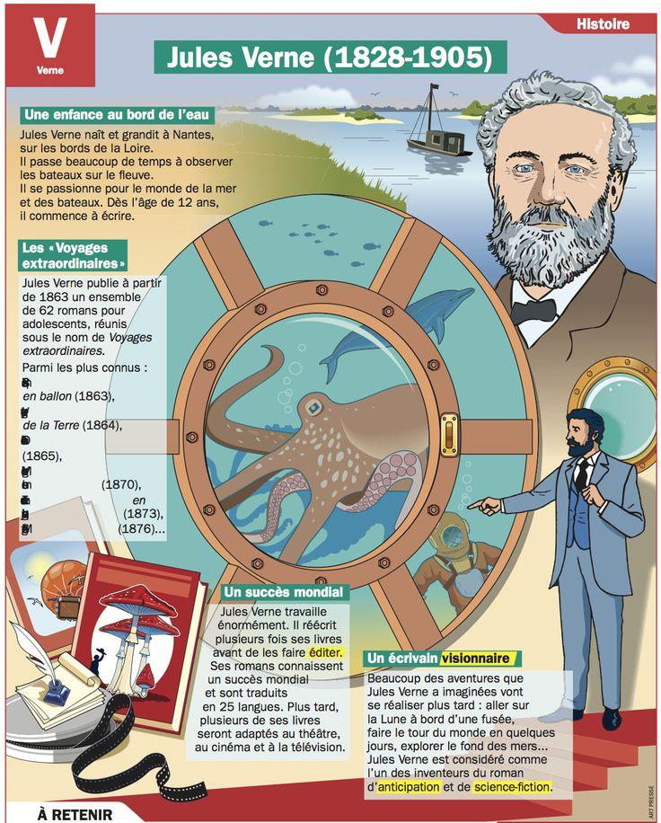 Fiche exposés : Jules Verne (1828-1905)