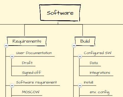 work breakdown structure created online