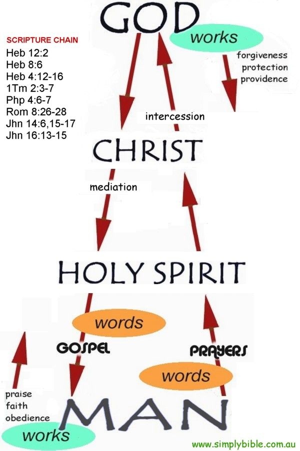 1 Timothy 2:5 For there is one God, and one mediator between God and men, the man Christ Jesus. John 14:26 But the Helper, the Holy Spirit, whom the Father will send in my name, he will teach you all things and bring to your remembrance all that I have said to you.
