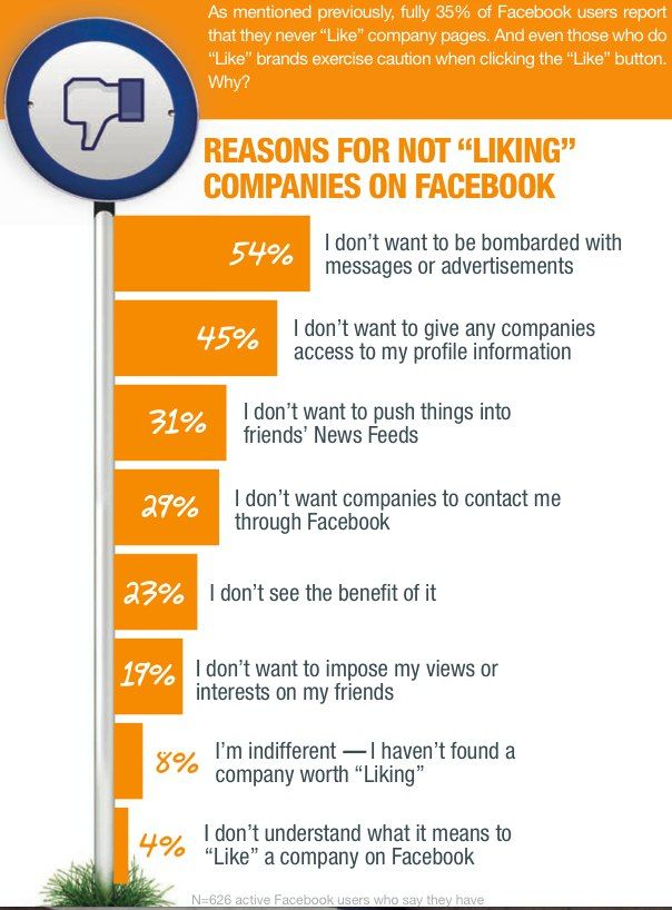 Reasons for not 'Liking' companies on Facebook