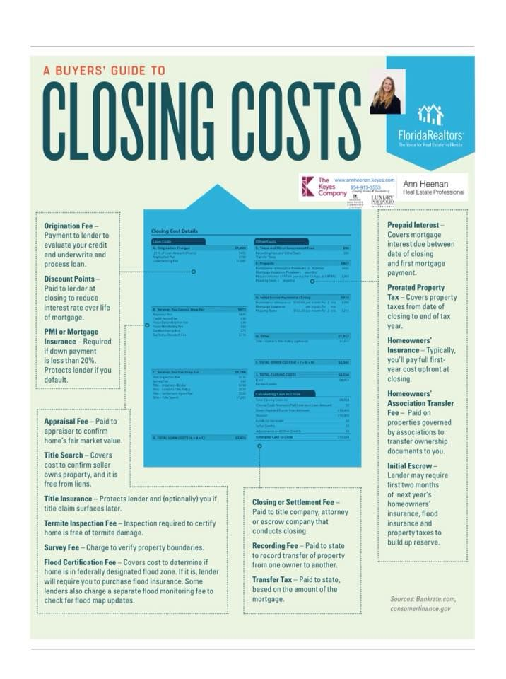 Buyers Guide To Closing Costs Real Estate Buyers Home Buying