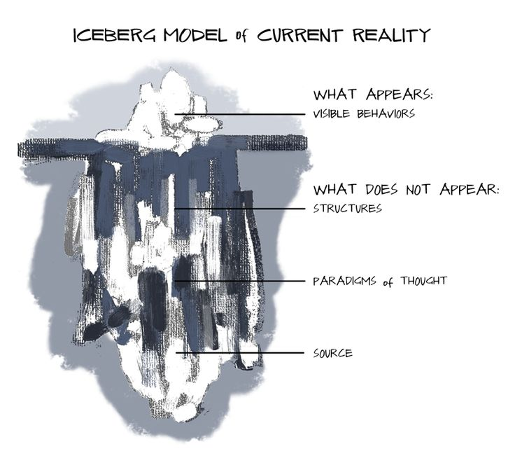 Section Overview | The Iceberg Model | Material del curso 15.671x | edX