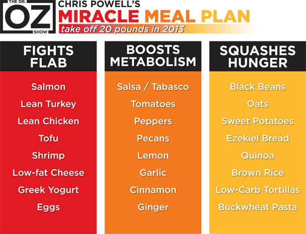 Chris Powell's Miracle Meal Plan for 2013...he promises to help you lose 20 pounds in under 13 weeks! The secret is creating your meals using his weight-loss trifecta: flab-fighting foods high in protein, hunger-squashing foods high in fiber and metabolism-boosting foods. All you have to do is select a food from each column and you've got a miracle meal ready to go!
