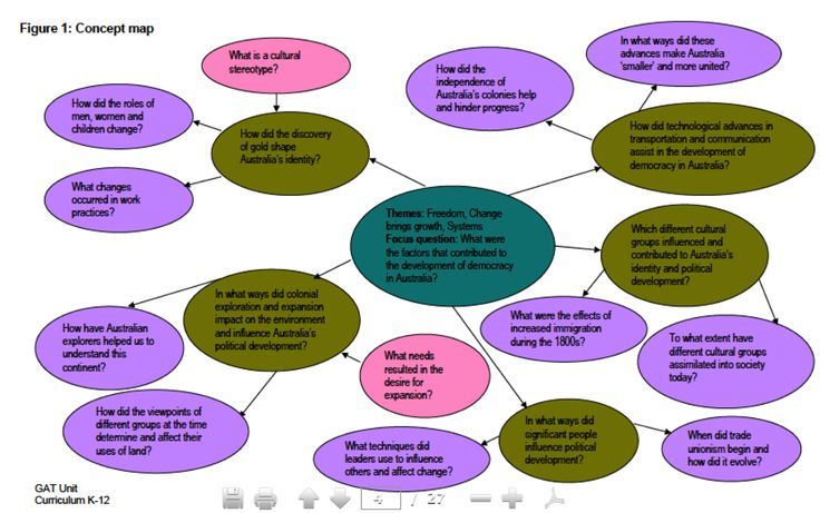 What were the factors that contributed to the development of democracy in Australia? - Unit plan from NSW Curriculum Support http://www.curriculumsupport.education.nsw.gov.au/policies/gats/assets/pdf/uhsi3democ.pdf