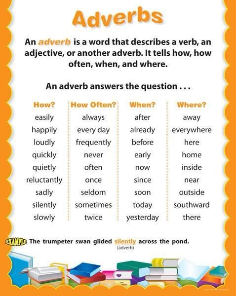 type of adverbs | Teaching & Learning English | Pinterest ...