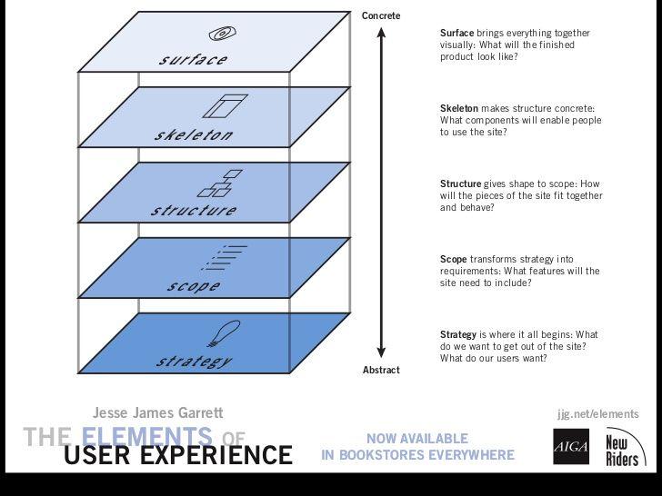 42 best UX Tech Creative Ideas images on Pinterest Interface - ux designer job description