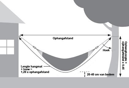 Hangmat ophangen:  Hangmat bevestigen tussen twee palen Je hebt hiervoor twee sterke palen van een dikke tweeënhalve meter (het liefst hardhout) nodig. Zet de palen op voldoende afstand uit elkaar, zorg dat je ongeveer 25-50 cm touw tussen de hangmat en de paal hebt. De palen spit je tot 1/3 in de grond. Stamp de grond rondom de paal weer goed aan.  Draai in de palen een sterke oogschroef (ook wel ringschroef) en hang de hangmat er tussen op.