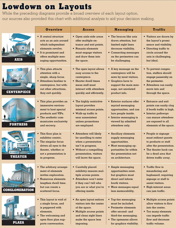 A handy overview of some basic exhibit layouts from EXHIBITOR magazine