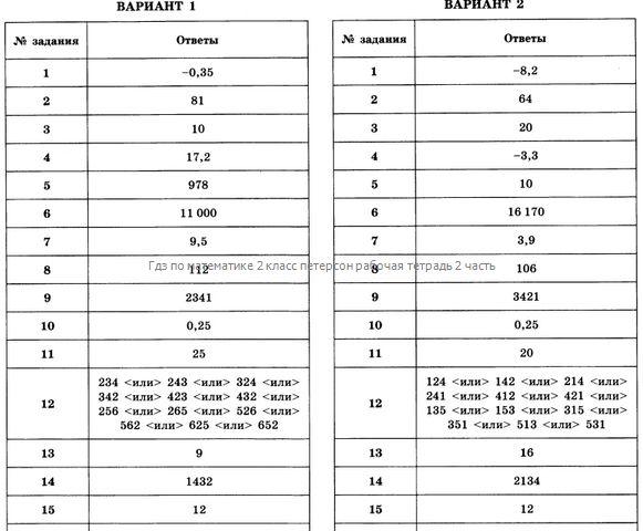 Гдз по математике 2 класс петерсон рабочая тетрадь 2 часть