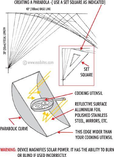 Solar cooker using parabolic curve