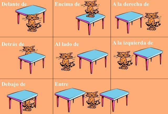 prepositions of location in spanish - Google Search