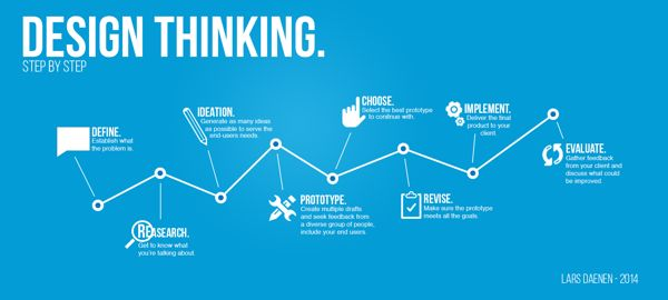 design thinking infographic - Google Search