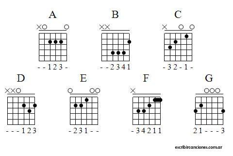 El cifrado americano en los acordes de guitarra o piano