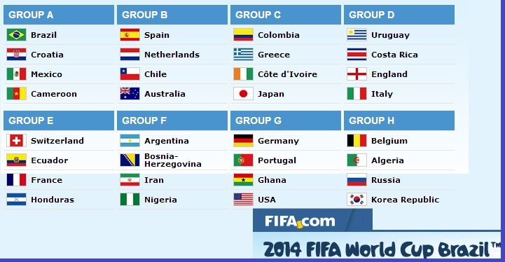 FIFA World Cup Groups 2014