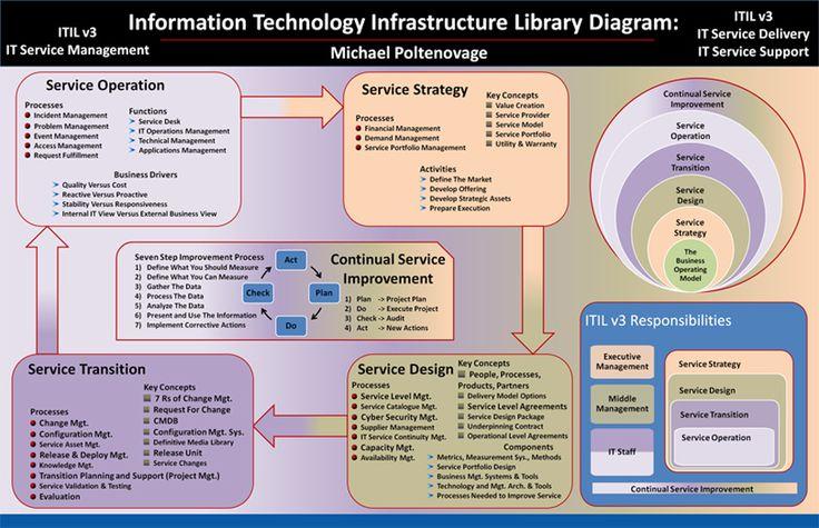 Itil V3 Diagram By Michael Poltenovage
