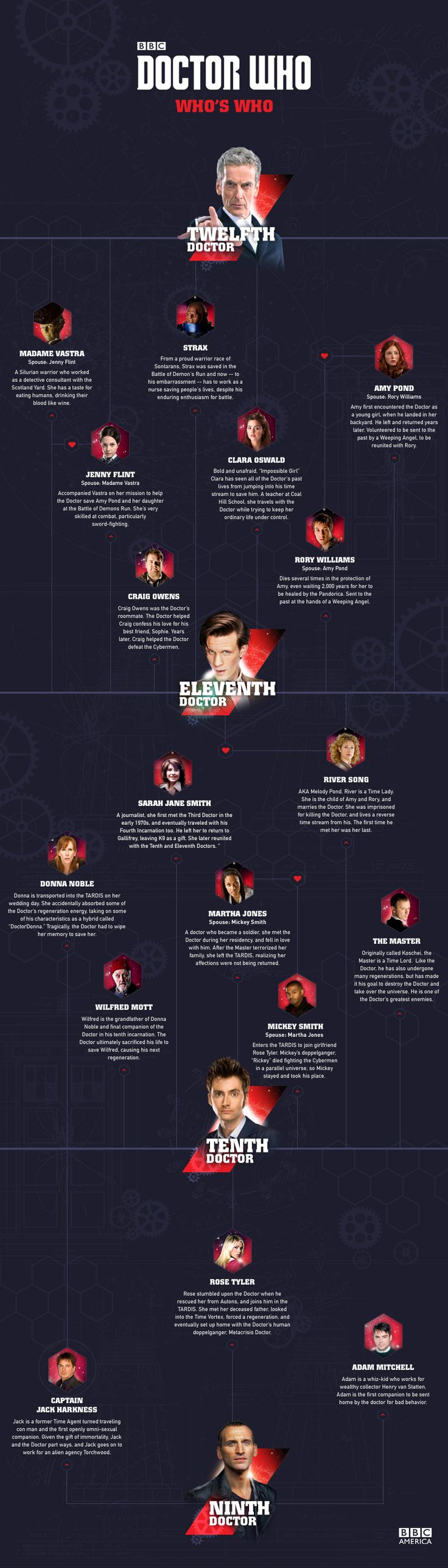 'Doctor Who': Who's 'Who' Family Tree | Extras | Doctor Who | BBC America