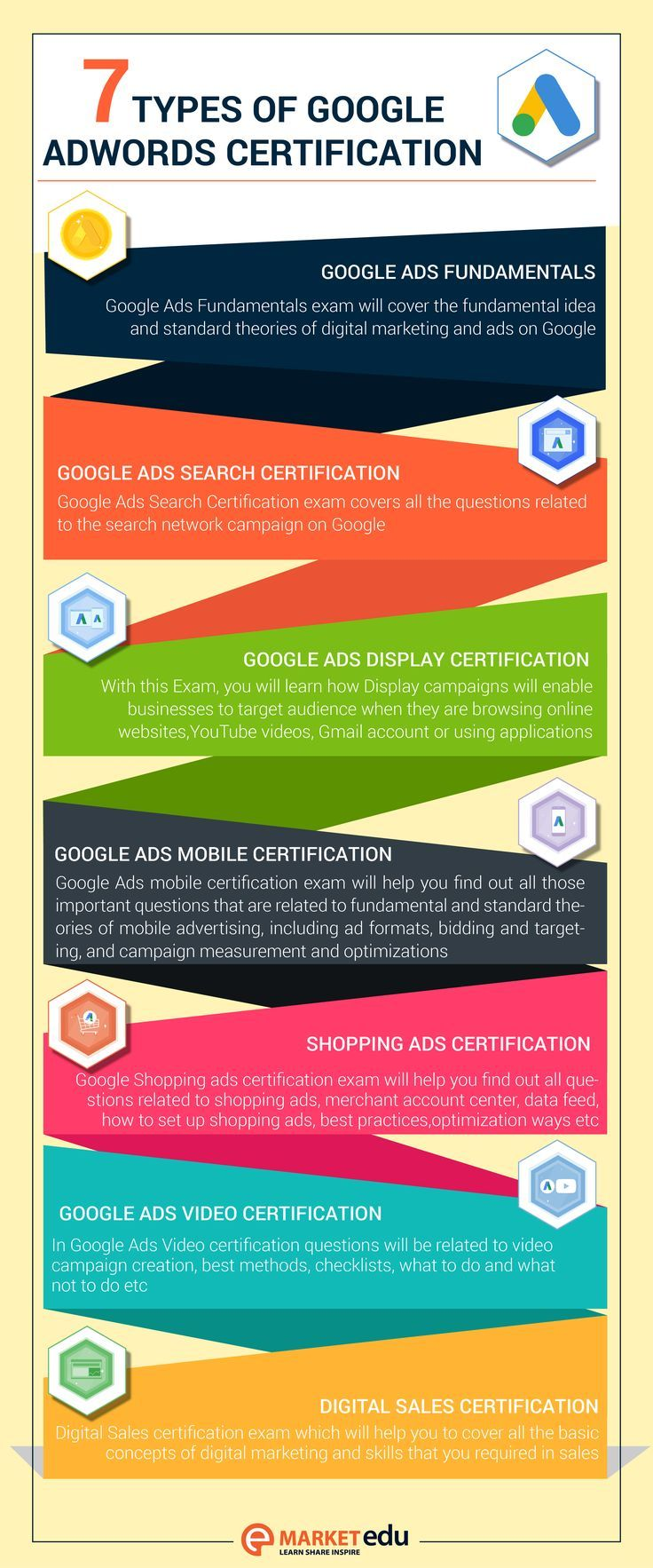 7 Types Of Google Adwords Digital Marketing Google Ads