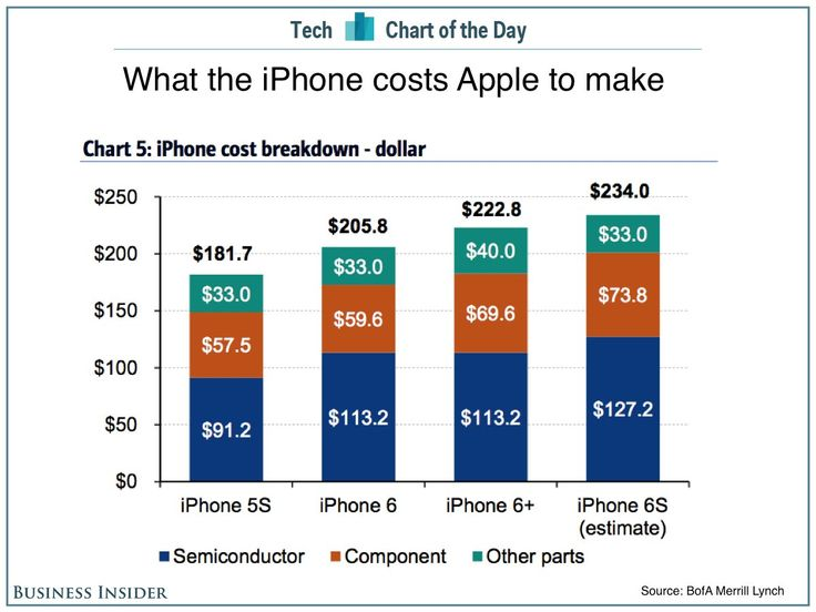 What the iPhone costs Apple to make.