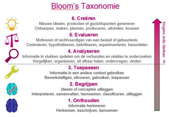 Bloom's taxonomie | Stimulerend signaleren | Informatiepunt Onderwijs & Talentontwikkeling (SLO)