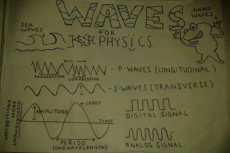 ~Waves Poster