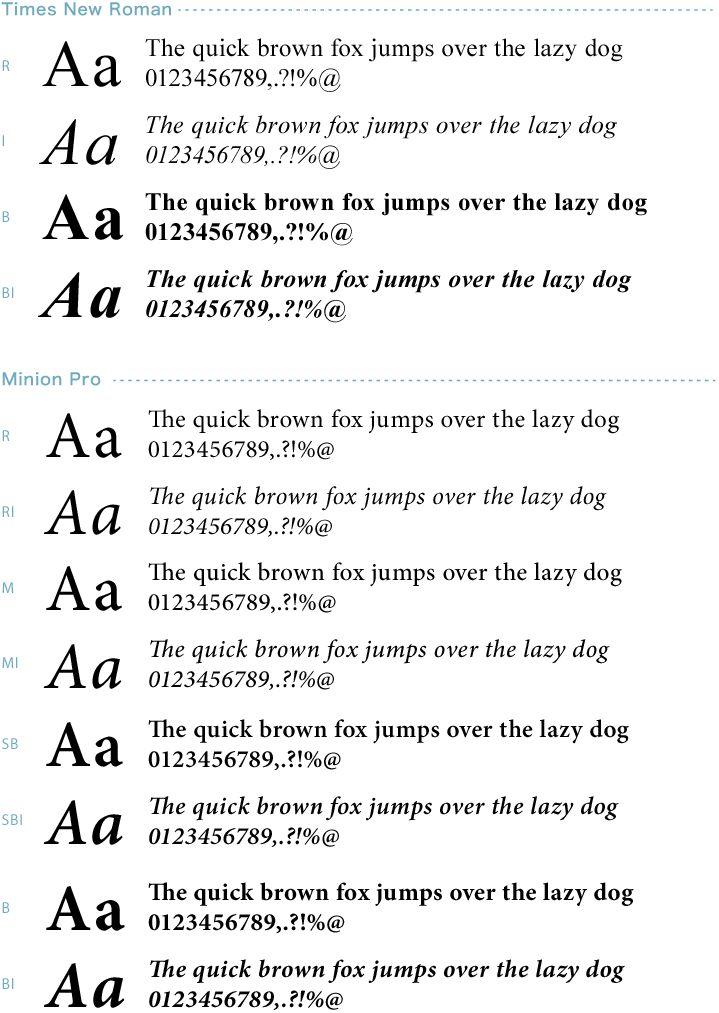 セリフ書体は、可読性が高く、太字や斜体が揃っていることが重要です。そういった意味では、Times New Roman(Macでは、Timesがほぼ同じ)は、それほど悪くなく、普段使いにはもってこい。もう少しこだわりたい人は、Minion Pro(最近はWinにもMacにも搭載されている可能性大)やCambriaがオススメです。
