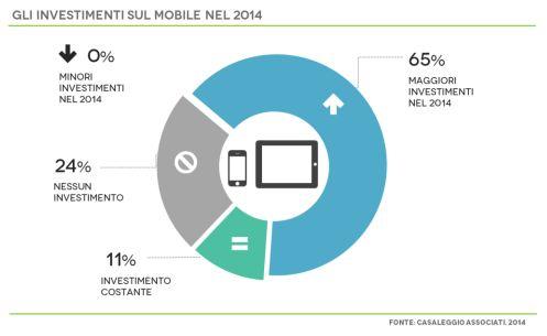 Investimenti sul mobile previsti per il 2014 delle aziende operanti nel campo e-commerce, intesi come passaggio da siti web tradizionali a siti responsive e adozione di app specifiche per i dispositivi.