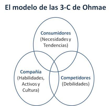 """Las 3 """"macro estrategias"""" clásicas de comunicación. Tres abanicos estratégicos que engloban y segmentan los diferentes planes de comunicación."""