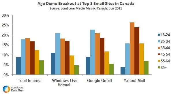 Hotmail and Gmail Appeal to Younger Demographic in CanadaYounger Demographics, Canadian Stats, Gmail Appeal, Charts Canada