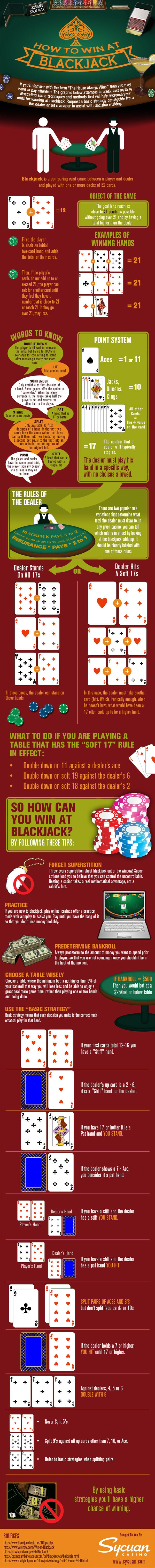 "If you're familiar with the term ""The House Always Wins,"" then you may want to pay attention. In the infographic below, Sycuan Casino attempts to break that myth by illustrating some techniques and methods that will help increase your odds of winning at blackjack."