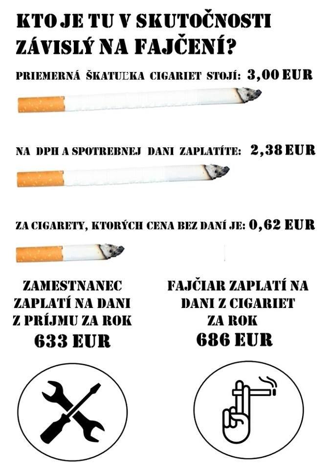 Tak kto je tu závislý na fajčení? ... Porovnávali sme zamestnanca s mediánovou mzdou a fajčiara, ktorý vyfajčí denne jednu krabičku cigariet (3€) ... viac info v novom článku: http://iness.sk/stranka/11756-Kto-je-tu-v-skutocnosti-zavisly-od-fajcenia.html