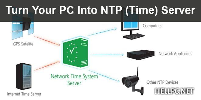 How To Make Your Computer A Time Server Ntp Server Without Any Software Hellpc Net Internet Time Server Networking Google public ntp as15169 just thought i'd mention that for anyone who comes across this page hoping to add ntp servers from different sources. ntp server without any software