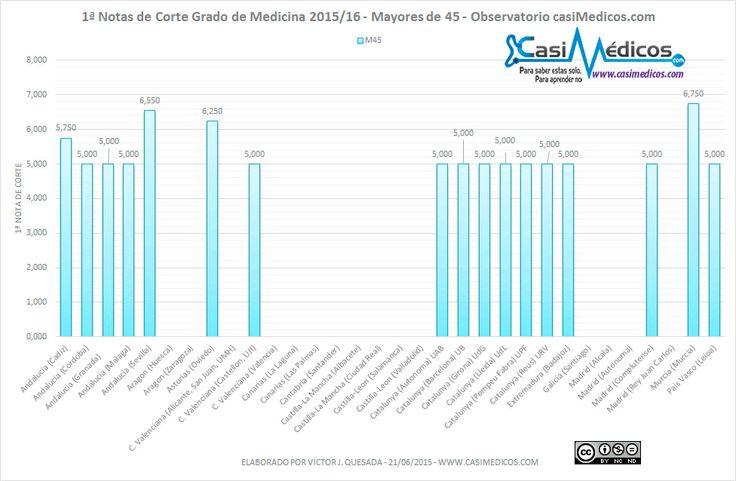 Notas de Corte Medicina para Mayores de 45 años 2015/16