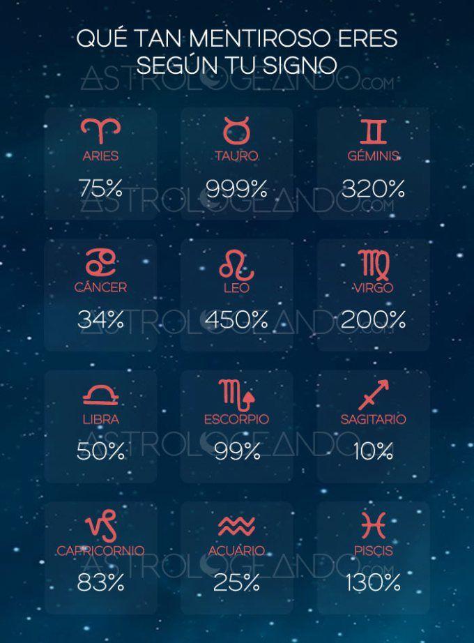 Los signos m s mentirosos los signos del zodiaco signo - Signos del zodiaco en orden ...