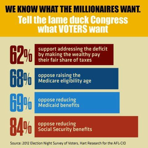 Come On, Lame Duck Congress! Listen To Voters, Not Millionaires. We Want  Jobs  Not Cuts To