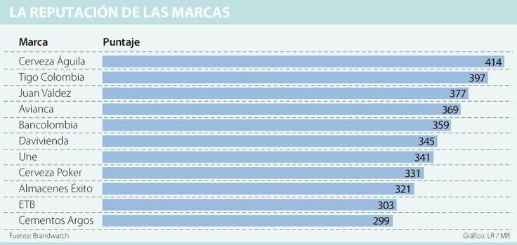 Águila y Juan Valdez están entre las 25 marcas más reputadas