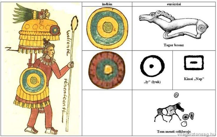 """Nap jelképek és a lyuk Az azték Mendoza kódex részlete a Nap jelképével; Kőhalmi Katalin kutatásai szerint Szibériában a Napot az életfolyó forrásával azonosítják (ez magyarázza a """"lyuk"""" és """"Nap"""" jelentéseket); eurázsiai párhuzamok: tagar bronz; székely """"ly"""" (lyuk) jel; kínai """"Nap"""" szójel, Tom menti sziklarajz."""