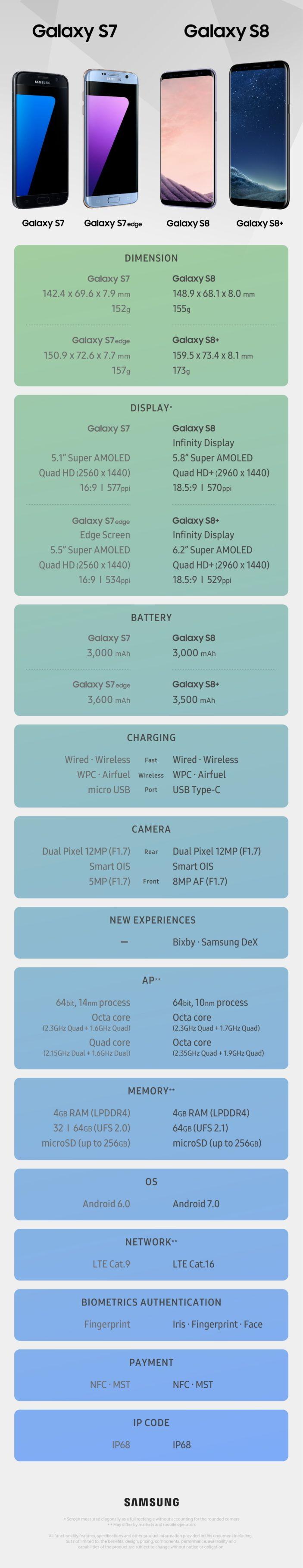 Compare Galaxy S7 vs Galaxy S8 vs Galaxy S7 edge vs Galaxy S8 Plus Specs