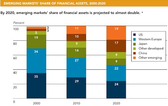 CRISIS ECONOMY: The global share of financial assets becomes much more evenly distributed.