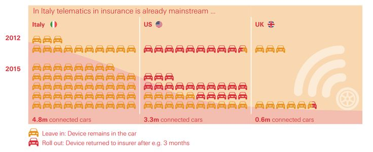 #Insurtech News | Unveiling the full potential of telematics