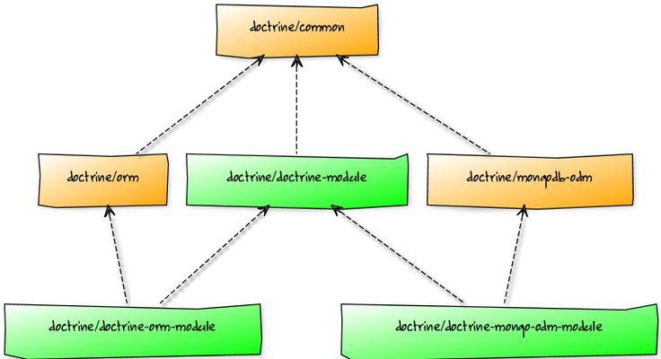 Doctrine 2 ORM and Zend Framework 2 tutorial