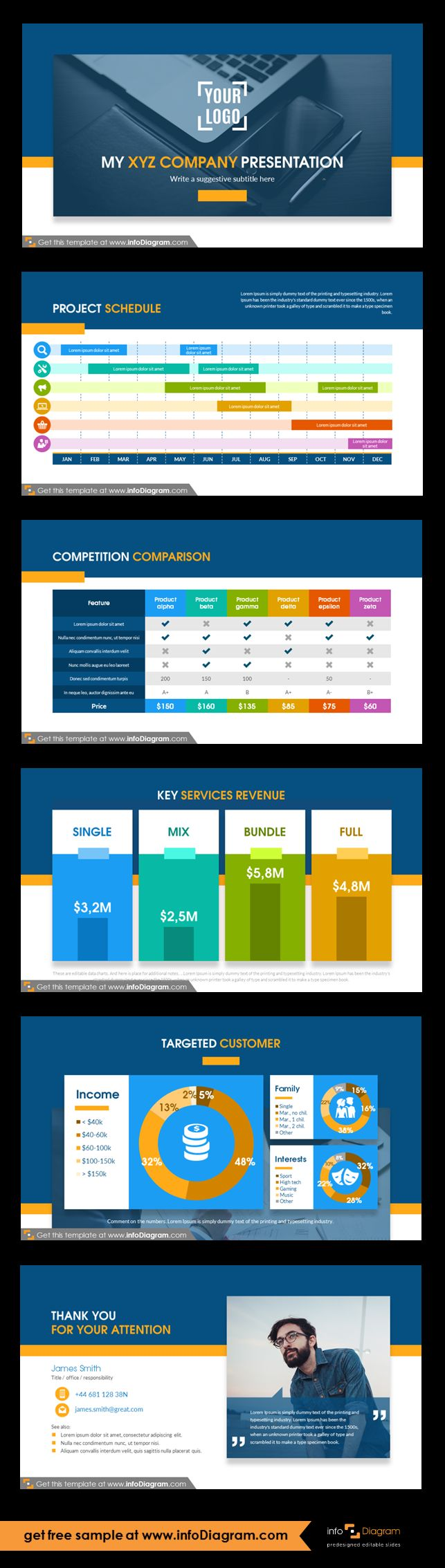 PowerPoint template for middle size or bigger corporate company. Source slides for powerful creating business presentation or a company overview. Project schedule - timeline. Competition comparison table. Services revenue information. Slides with targeted customer - detailed information and profile: income, gender, age, work, interests. Final slide with contact information. Fully editable style, size and colors.