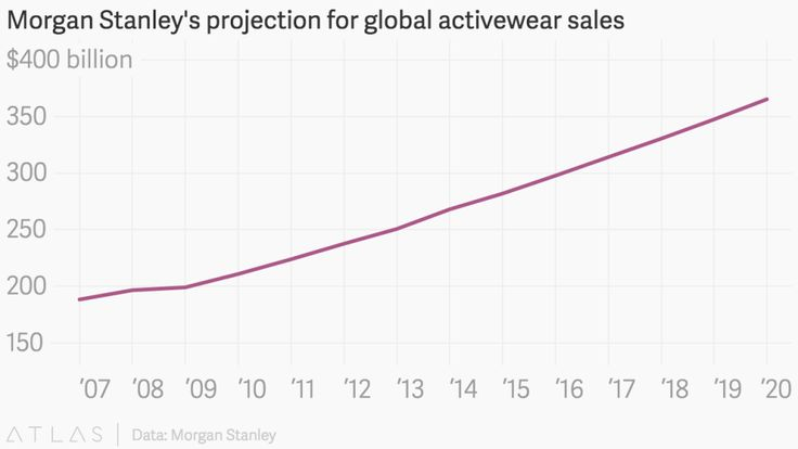New Trends in Activewear Industry: Companies Catering Overlooked Consumers