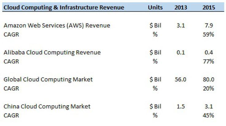 世界Amazon vs アリババ クラウドコンピューティングサービスはどちらが強い