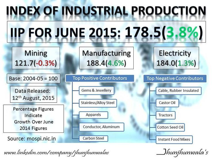 #IIP for the month of June 2015 stood at +3.8% #IndexofIndustrialProduction #Inflation #India #IndustrialGrowth #Finance #JhunjhunwalasFinance