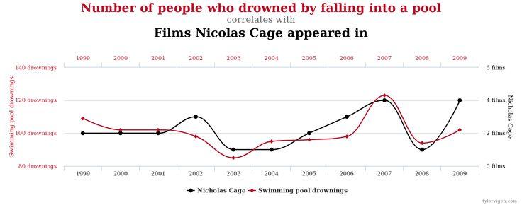 Correlation vs causation. For more see tylervigen.com/spurious-correlations #nicolascage #graph #data
