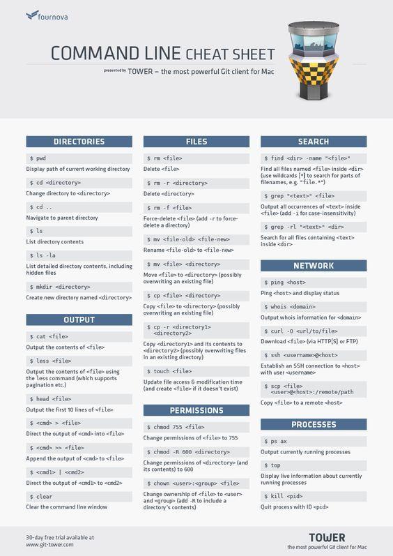 Git command line cheat sheet | CompTIA A+ Training ...